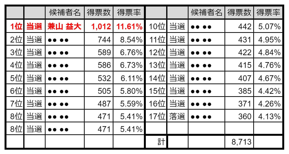 2021海田町議会議員選挙開票結果